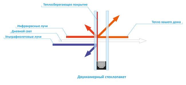 Схема работы энергосберегающего стеклопакета